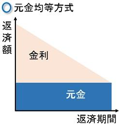 元金均等方式のイメージ