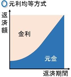 元利均等方式のイメージ