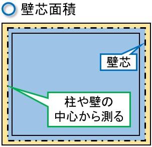 壁芯面積のイメージ