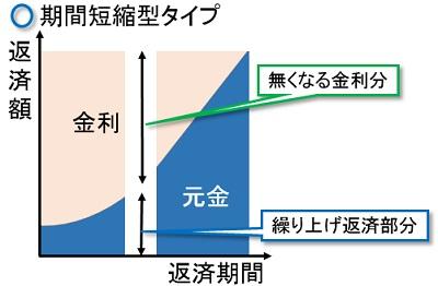 期間短縮型タイプのイメージ
