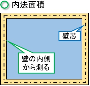 内法面積のイメージ