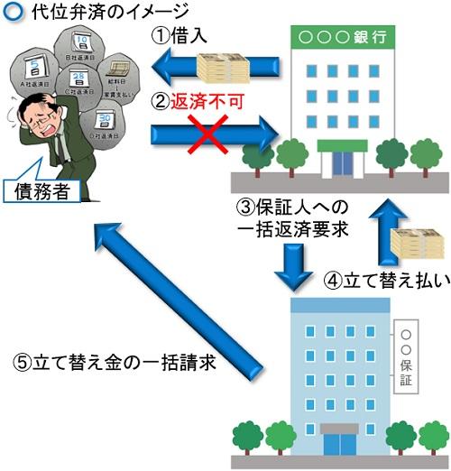 代位弁済のイメージ