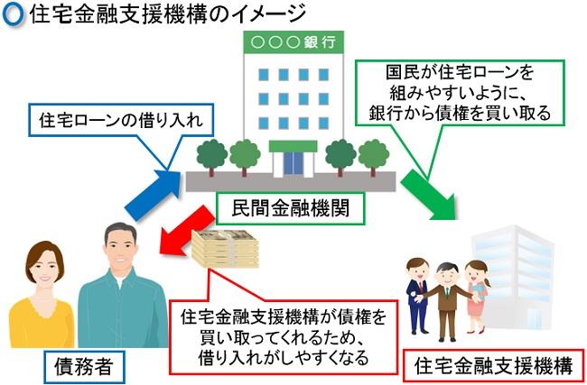 住宅金融支援機構のイメージ