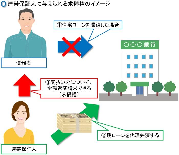 連帯保証人に与えられる求償権のイメージ