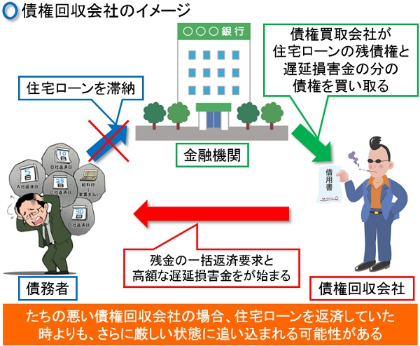 債権回収会社のイメージ