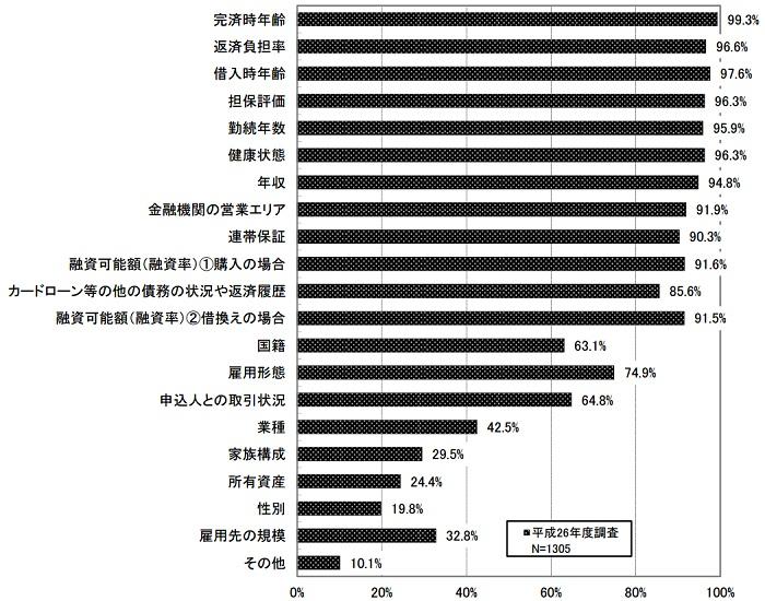 平成26年度民間住宅ローンの実態に関する調査結果報告書