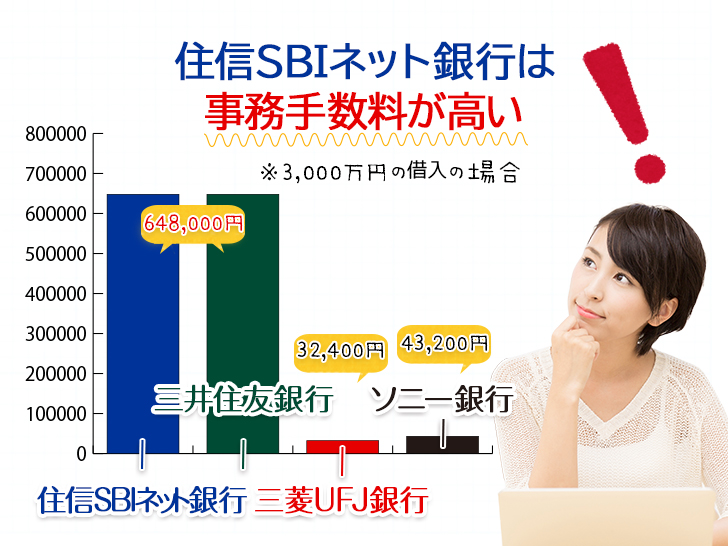 住信SBIネット銀行は事務手数料が高い