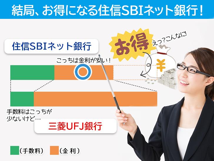 住信SBIネット銀行がお得
