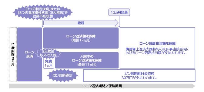 住信SBIネット銀行の保証の条件