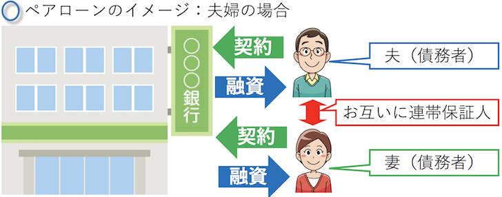 連帯責務・連帯保証人のイメージ