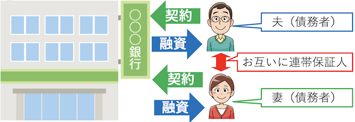 連帯保証人のイメージ