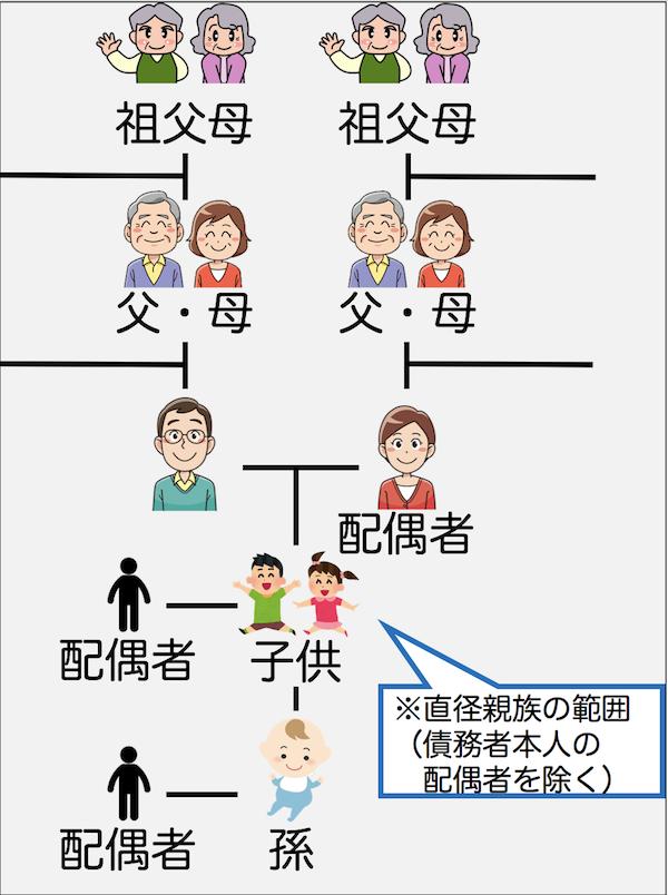 直径親族の範囲
