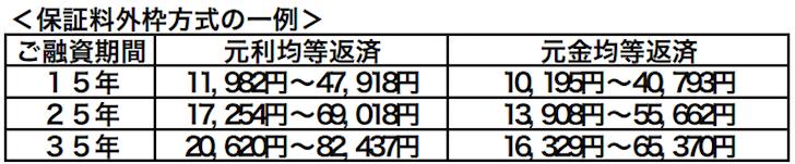 三井住友銀行の住宅ローンの保証料
