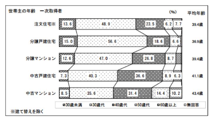 家を買う平均年齢