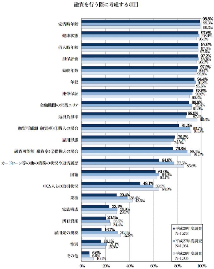 国土交通省・住宅局:平成28年度民間住宅ローンの実態に関する調査結果報告書