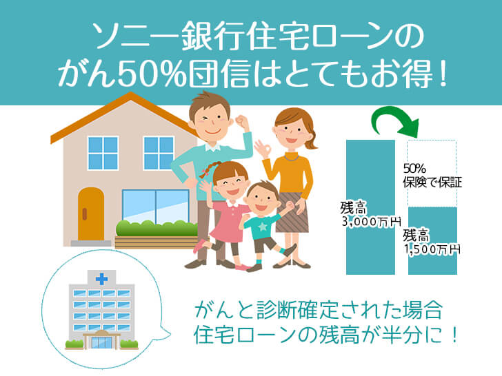 ソニー銀行住宅ローンのがん50%団信