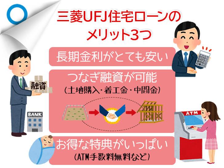 三菱UFJ銀行住宅ローン